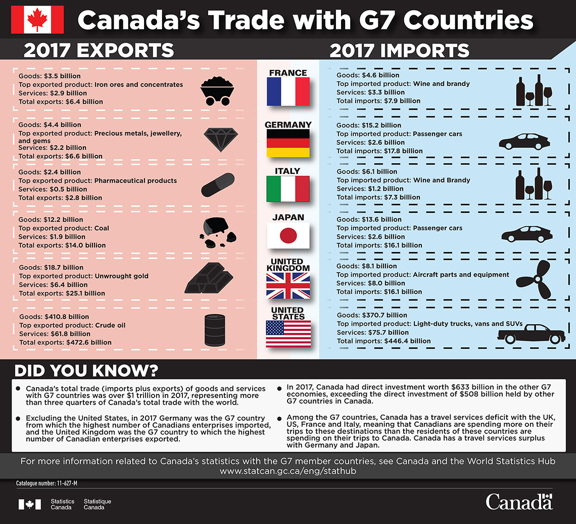 Infographic: Canada's Trade with G7 Countries