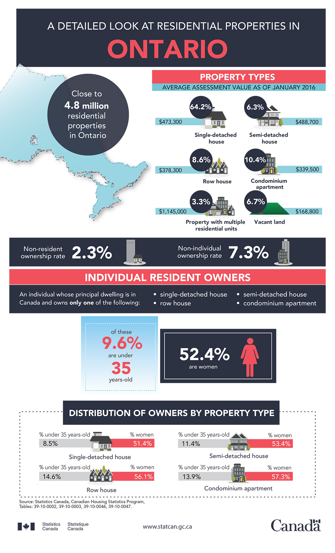 Infographic: A detailed look at residential properties in Ontario