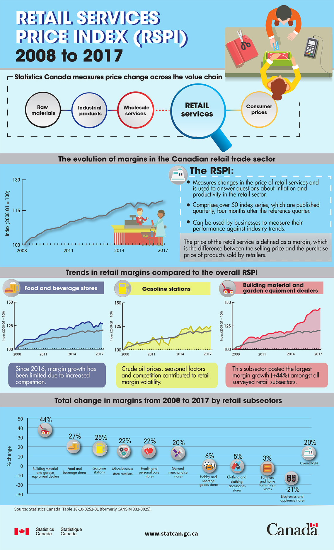 Infographic: Retail Services Price Index (RSPI) 2008 to 2017