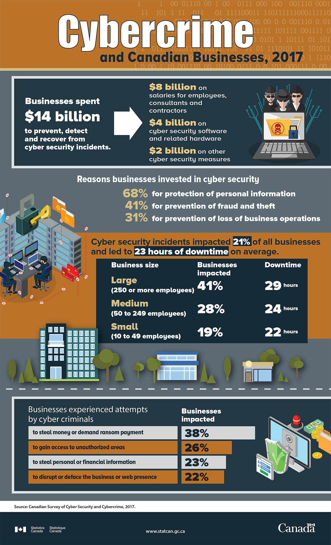 Infographic: Cybercrime and Canadian businesses, 2017
