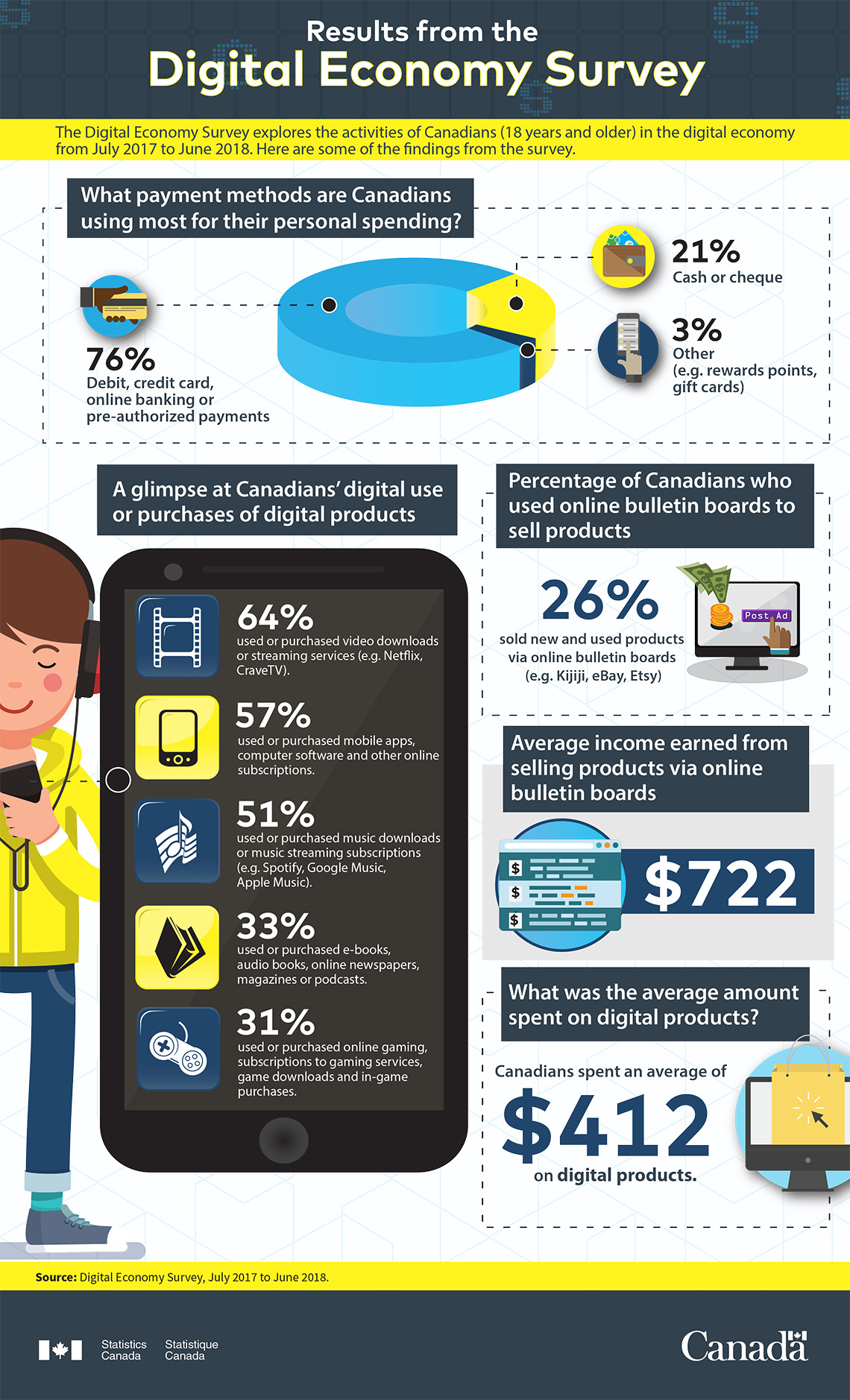 Infographic: Results from the Digital Economy Survey