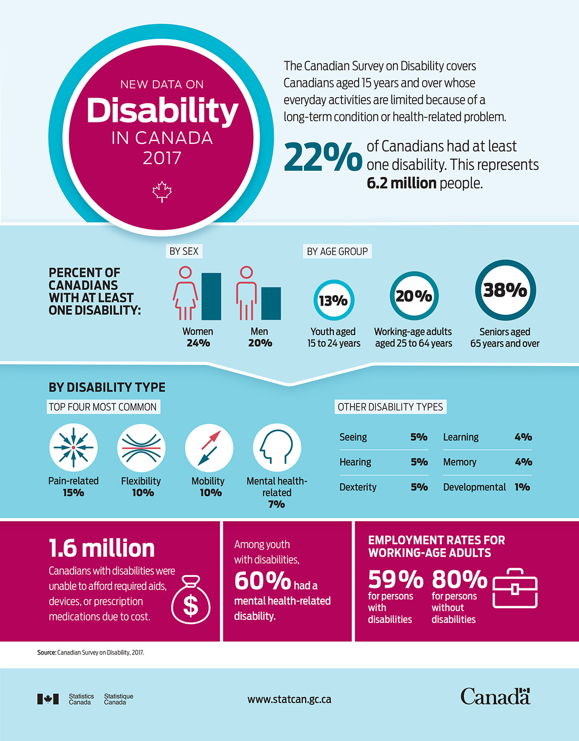Infographic: New Data on Disability in Canada, 2017