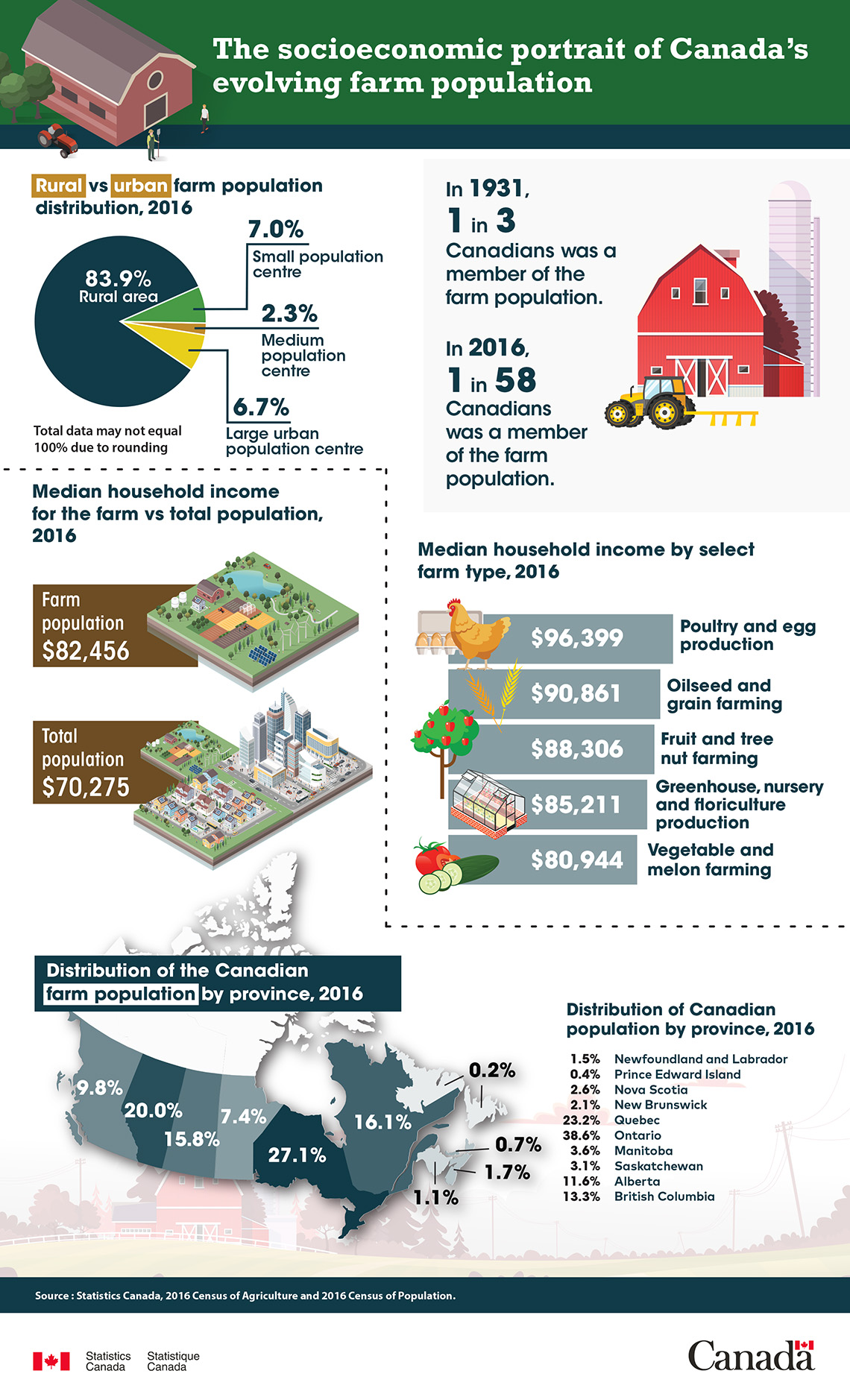 Infographic: The socioeconomic portrait of Canada's evolving farm population
