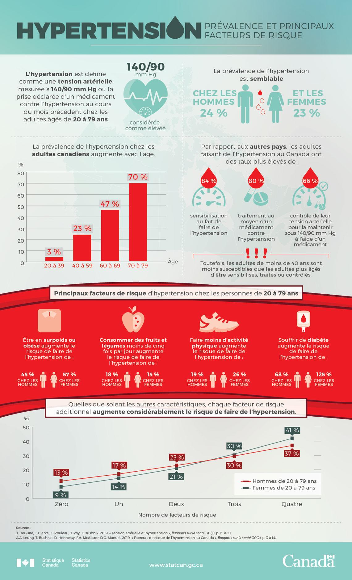 Hypertension : prévalence et principaux facteurs de risque