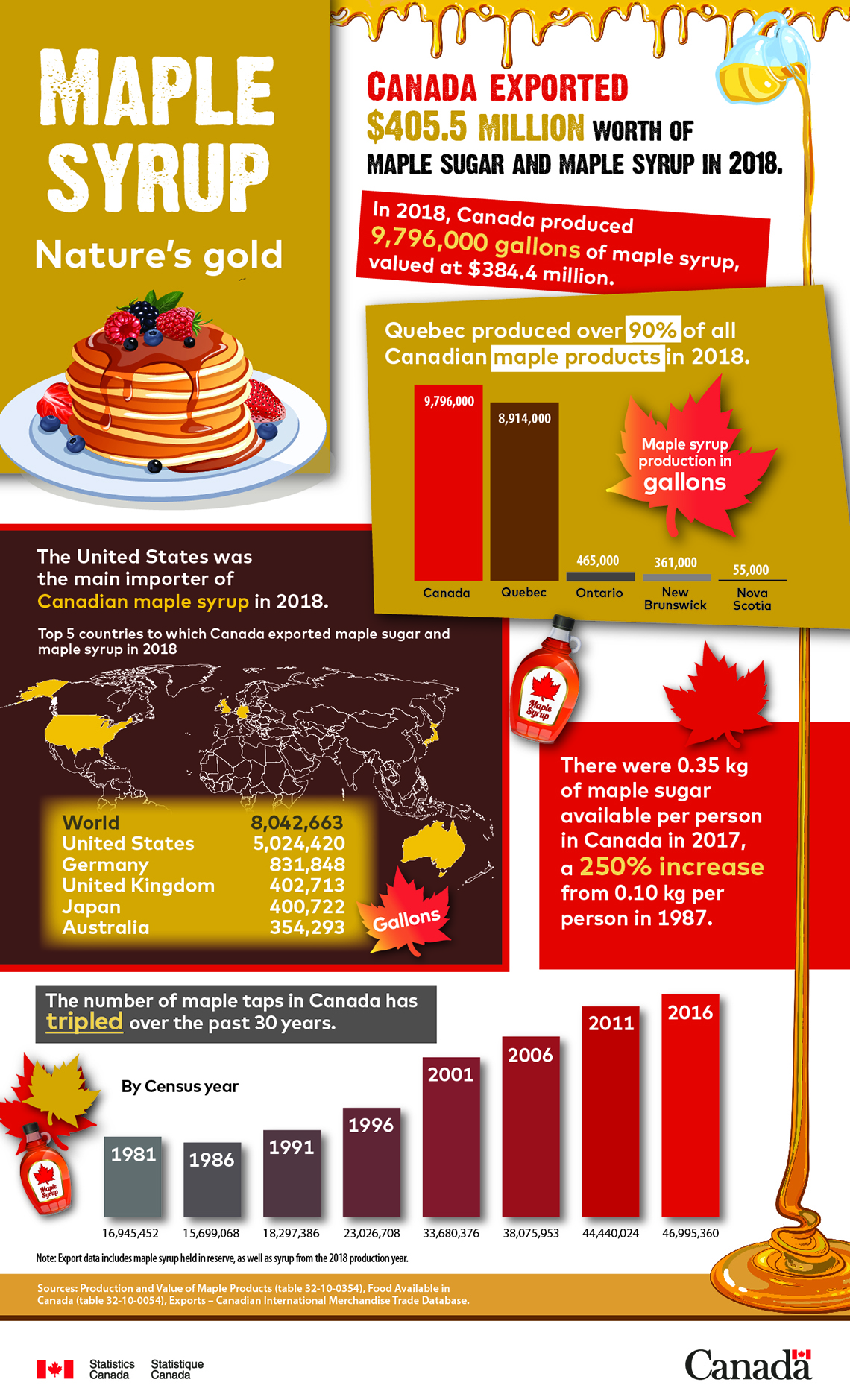 Maple syrup: Natureâs gold