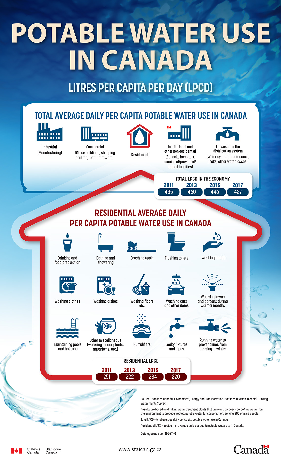 Potable water use in Canada