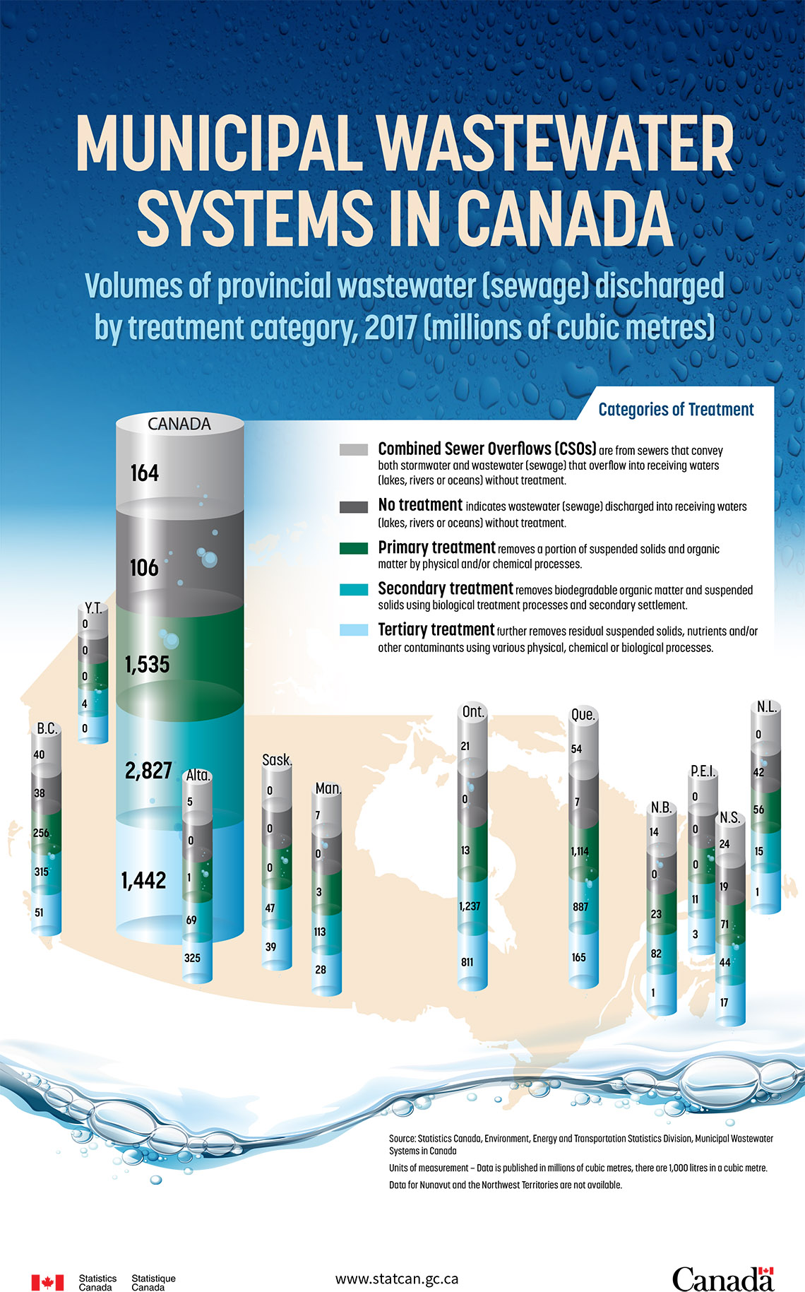 Municipal Wastewater Systems in Canada