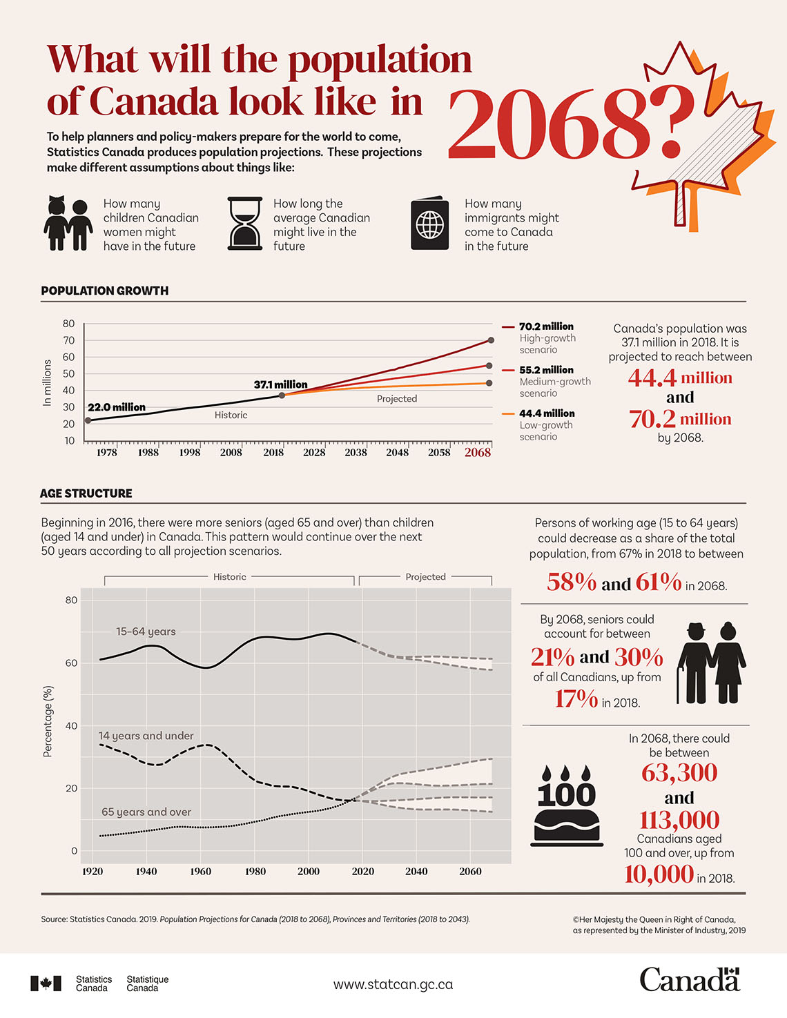 Infographic: What will the population of Canada look like in 2068?