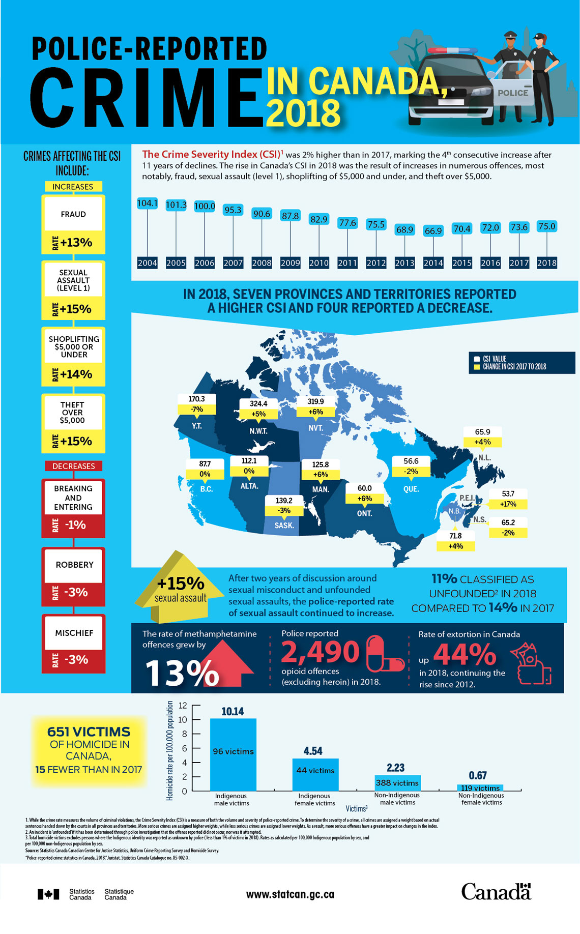 Infographic: Police-reported crime in Canada, 2018