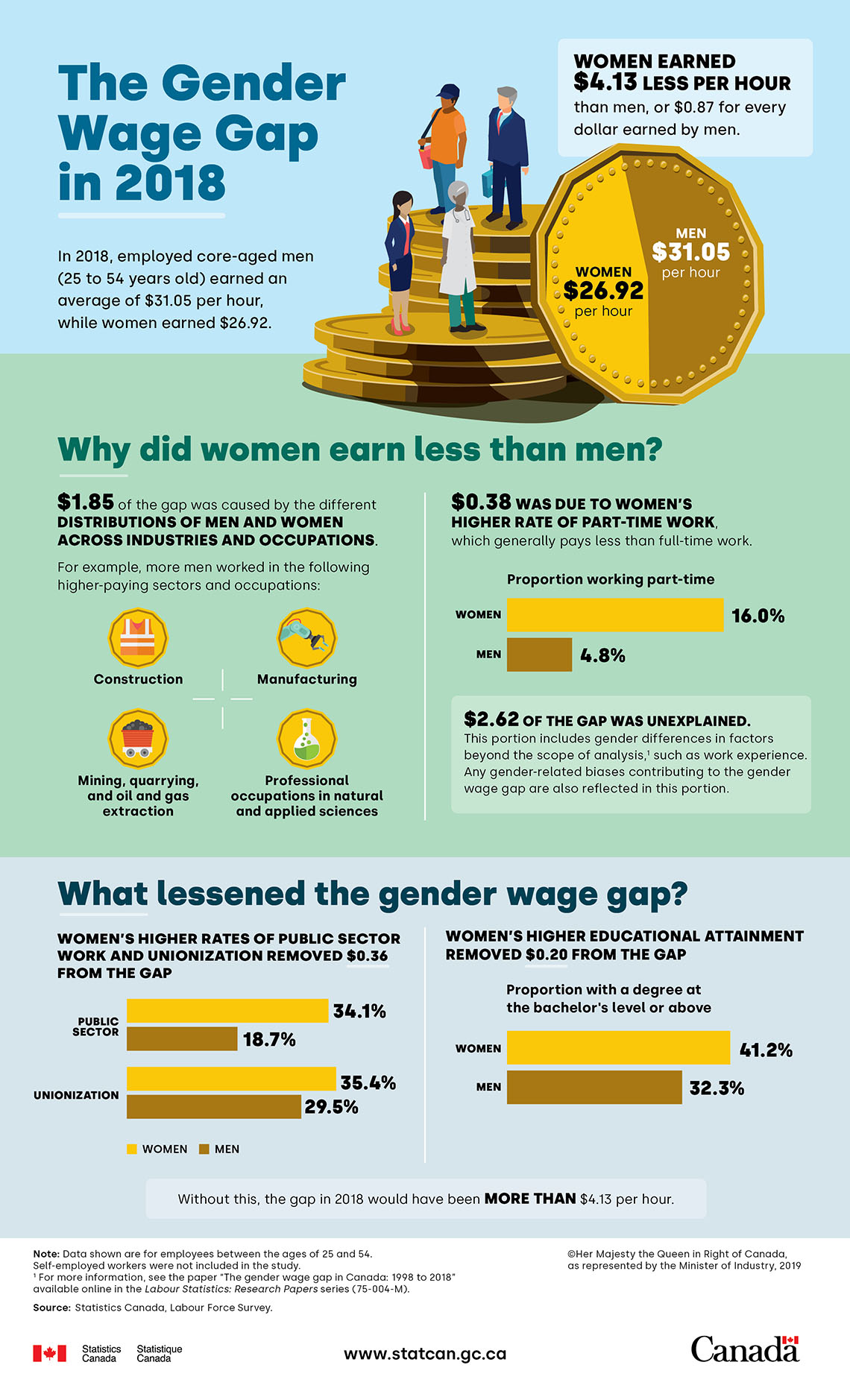 tankar på klassisk kvalitetsdesign The Gender Wage Gap in 2018