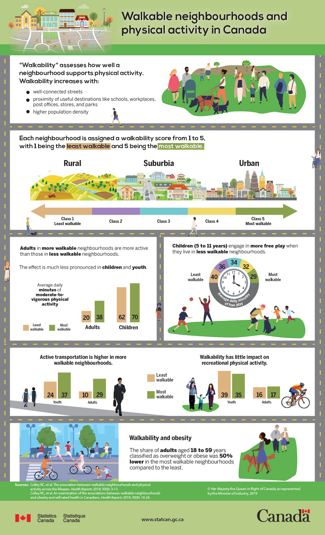 Infographic: Walkable neighbourhoods and physical activity in Canada