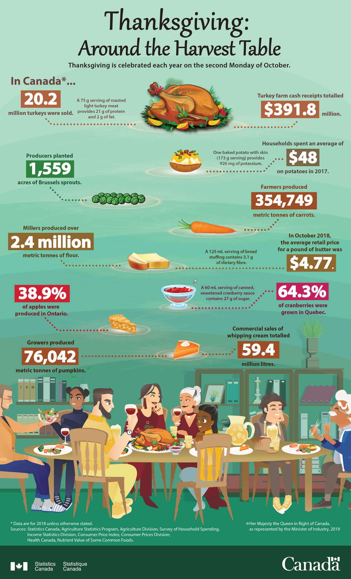 Infographic: Thanksgiving: Around the harvest table