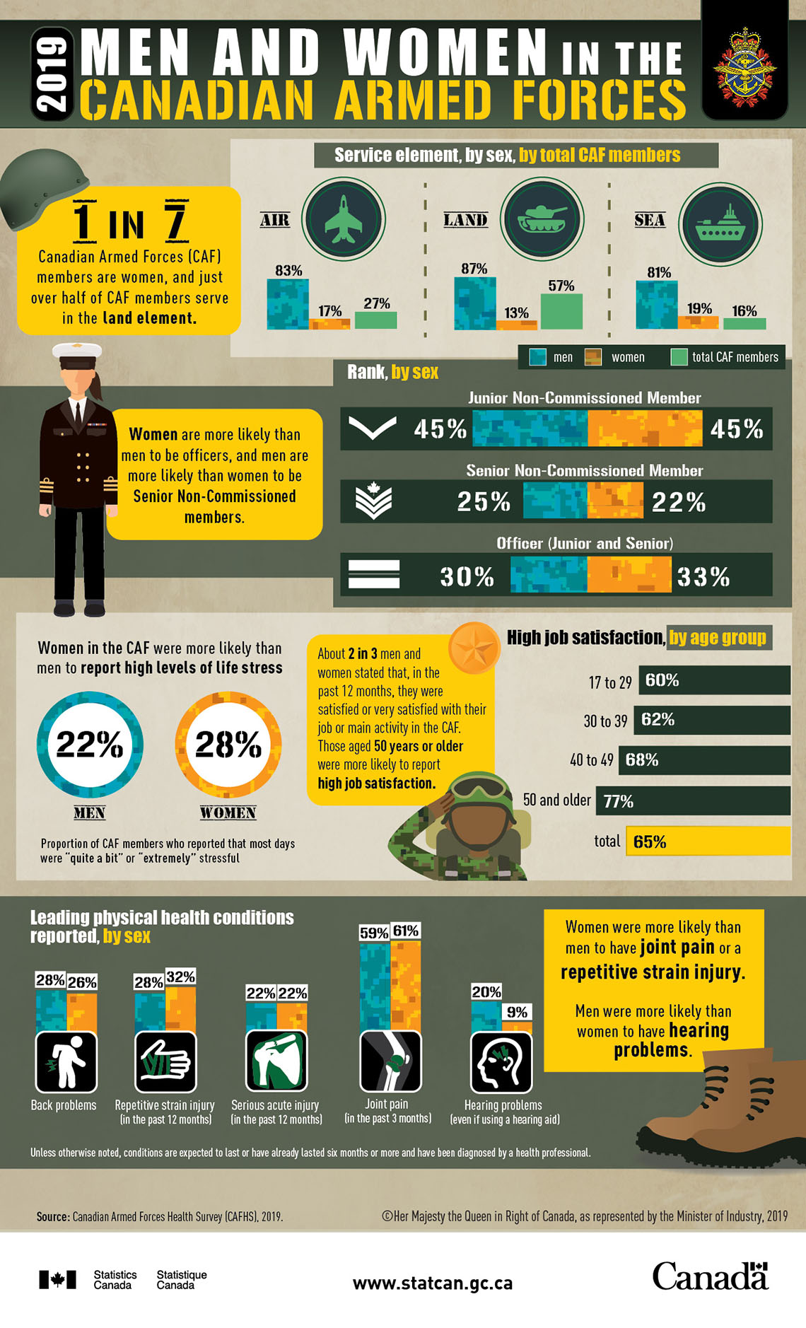 Infographic: Men and women in the Canadian Armed Forces, 2019