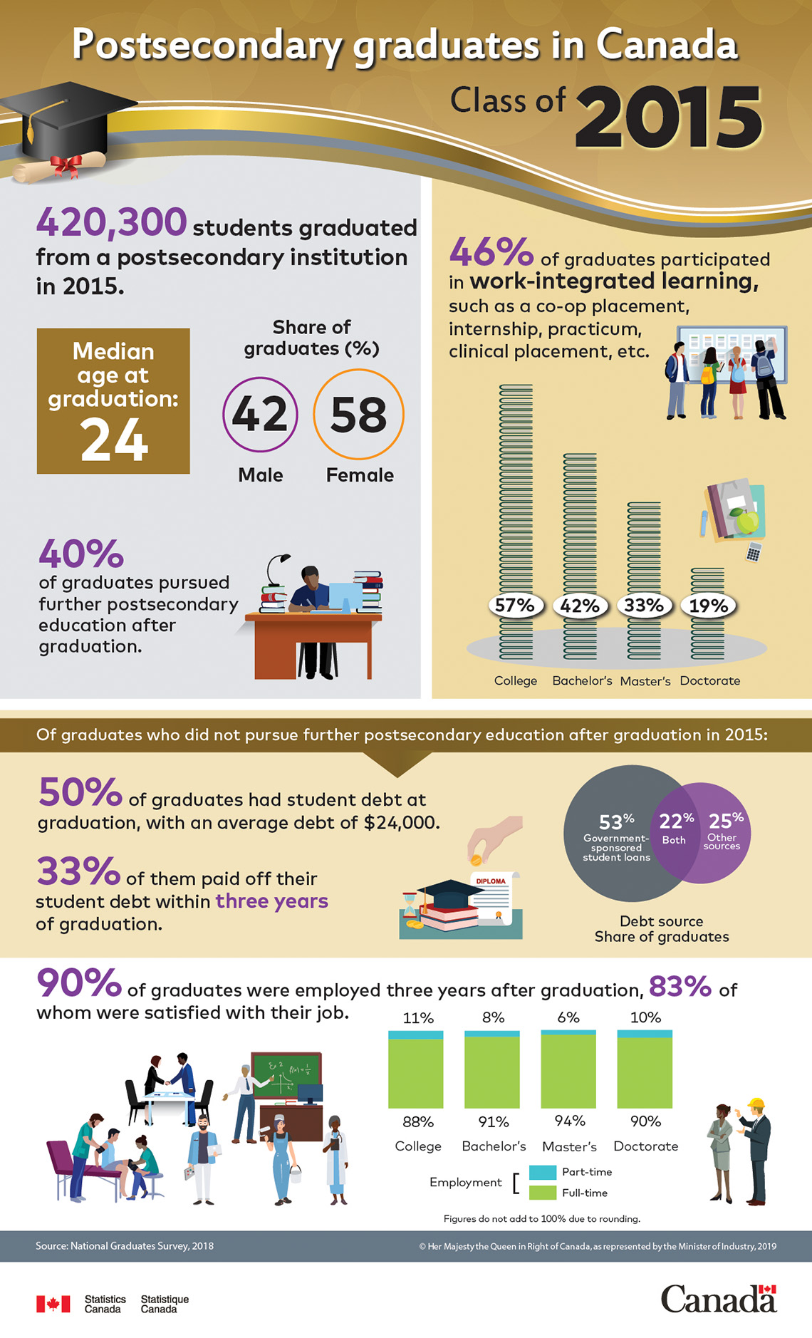 Infographic: Postsecondary graduates in Canada: Class of 2015