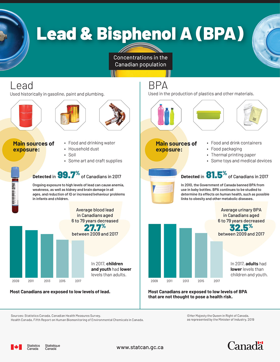 Infographic: Lead and bisphenol A (BPA) concentrations in the Canadian population