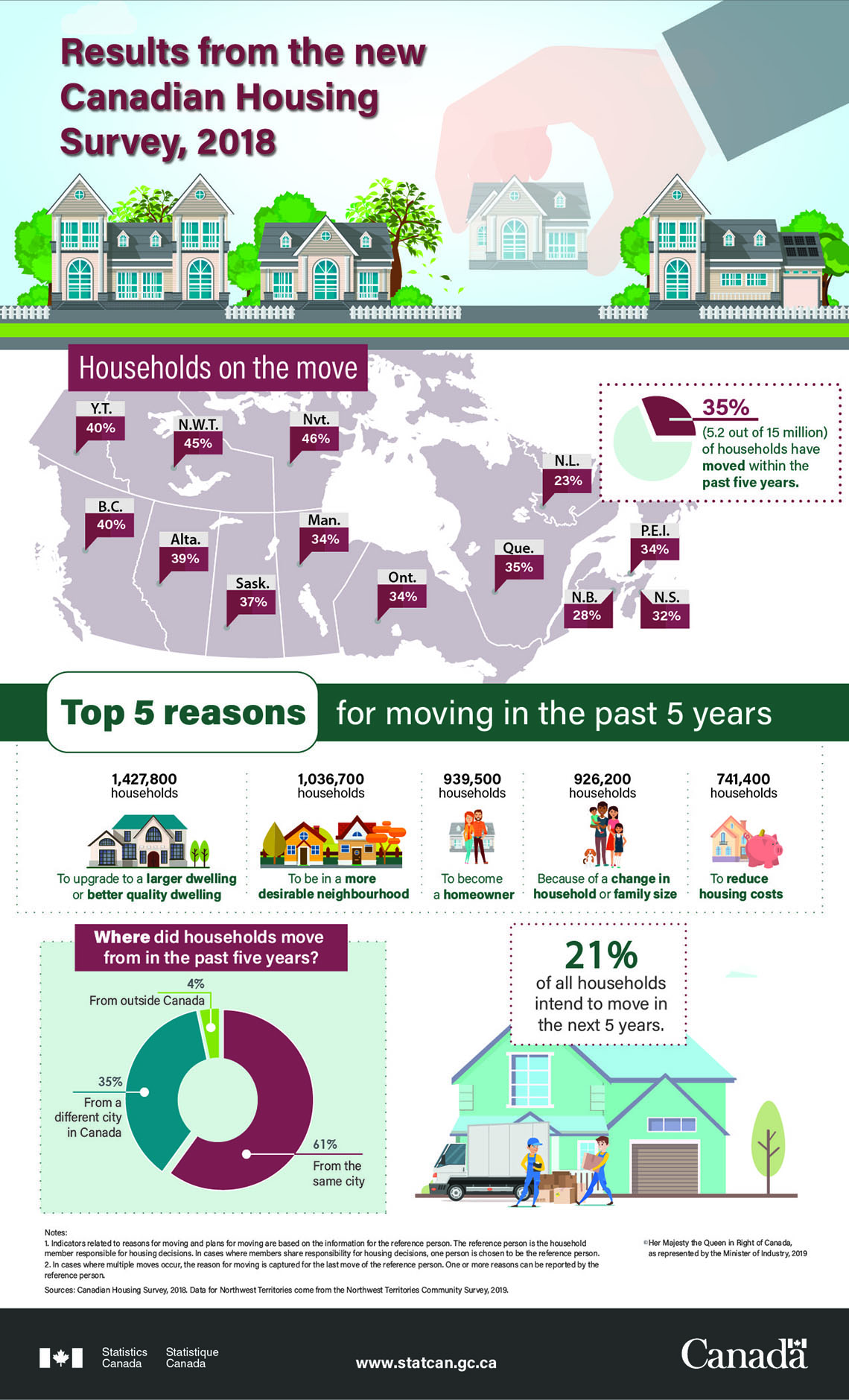 Infographic: Results from the new Canadian Housing Survey, 2018