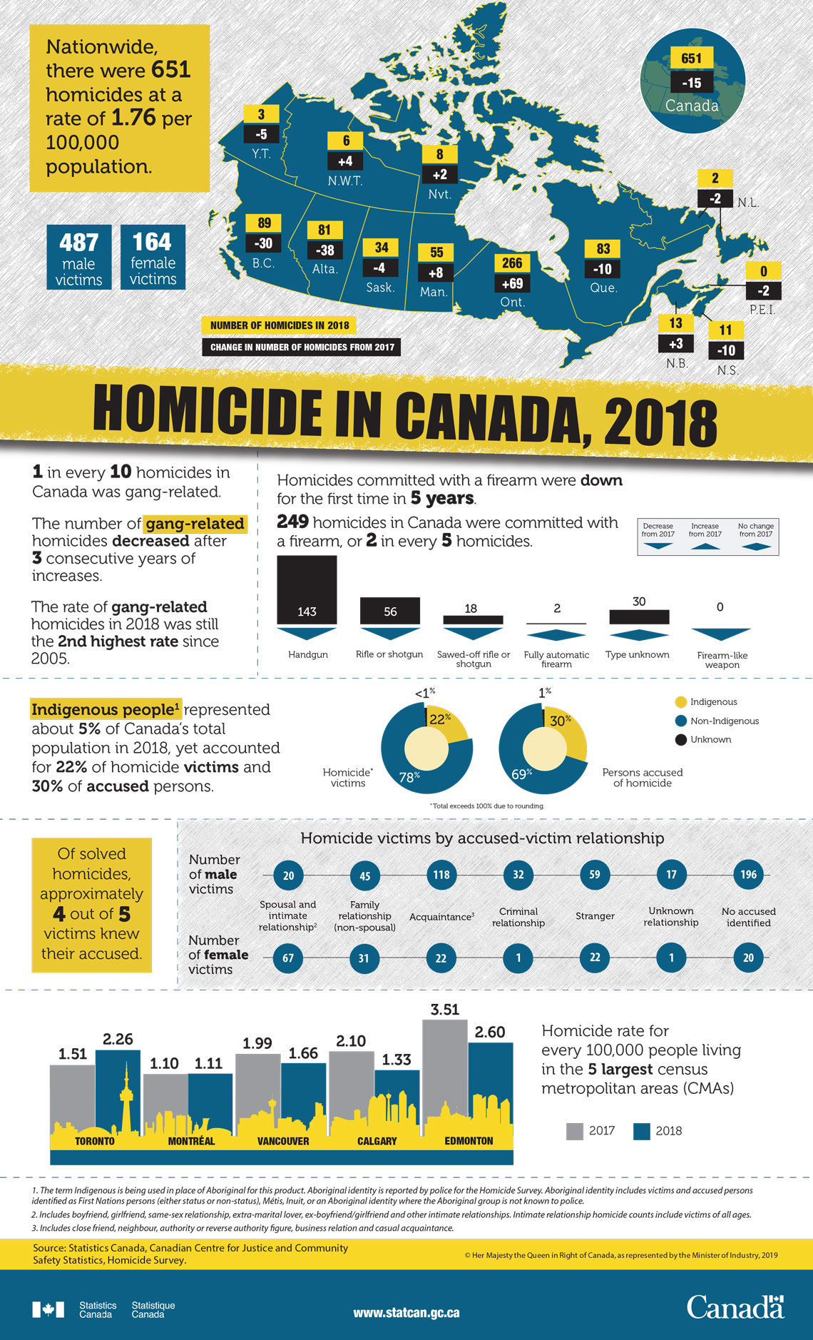 Infographic: Homicide in Canada, 2018