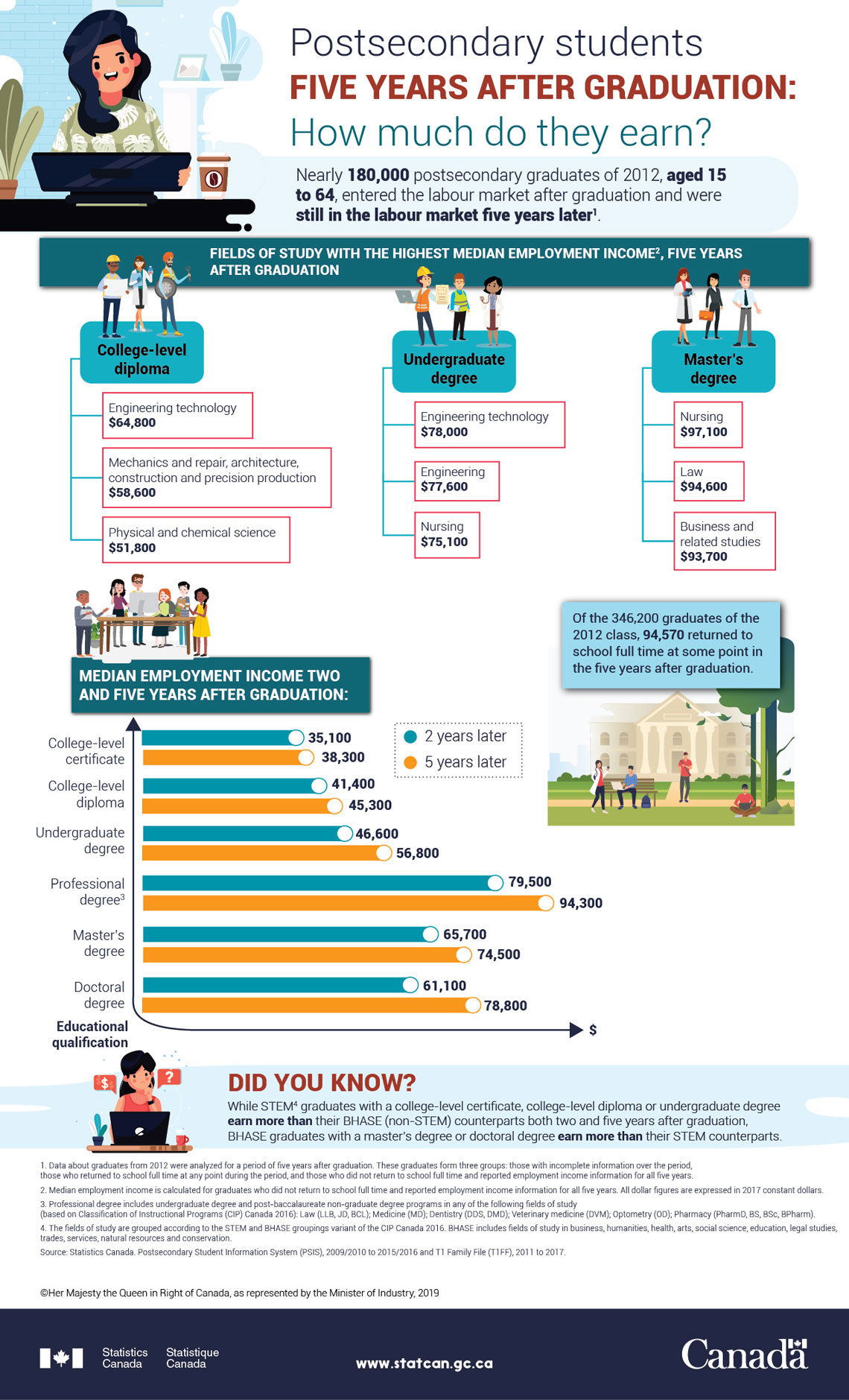 Infographic: Postsecondary students five years after graduation: How much do they earn?