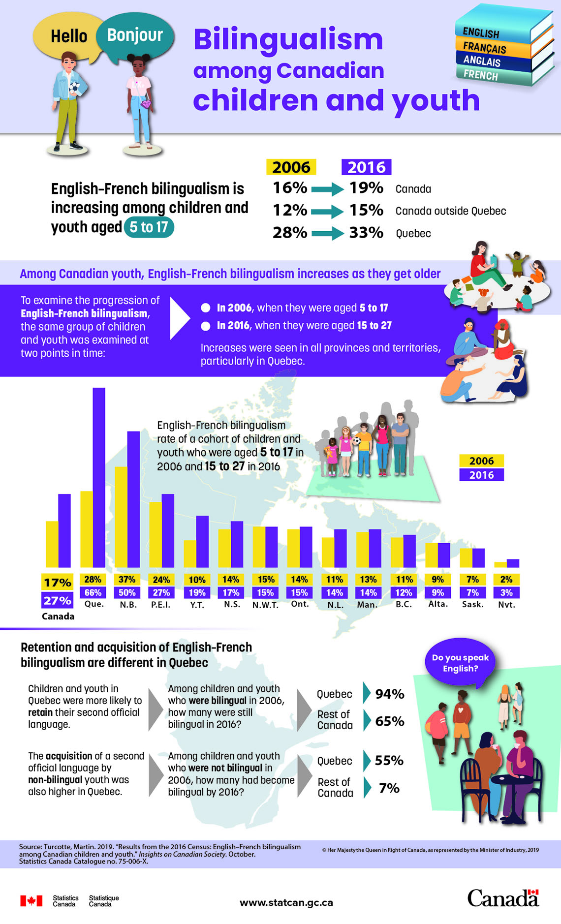 Infographic: Bilingualism among Canadian children and youth