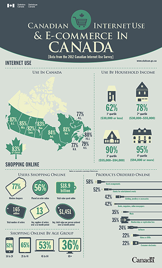 Canadian Internet Use and e-Commerce, 2012 - thumbnail