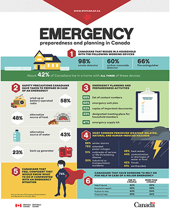 Emergency preparedness and planning in Canada, 2014 - thumbnail