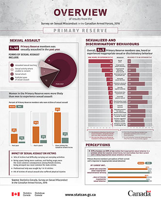 Overview of results from the Survey on Sexual Misconduct in the Canadian Armed Forces, 2016 – Primary Reserve - thumbnail