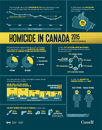 Homicide in Canada, 2015 - thumbnail