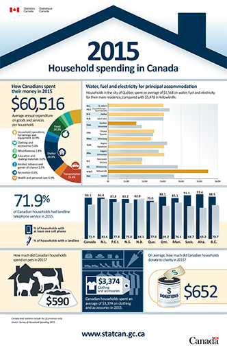 2015, Household spending in Canad - thumbnail
