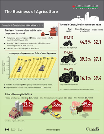The business of agriculture - thumbnail
