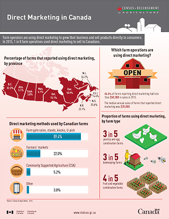 Direct marketing in Canada - thumbnail