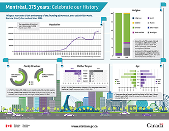Montréal 375 years: Celebrate our History - thumbnail