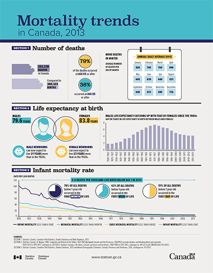 Mortality trends in Canada, 2013 - thumbnail