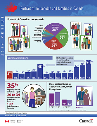Portrait of households and families in Canada - thumbnail
