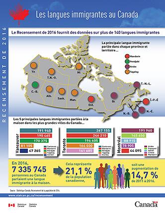 Les langues immigrantes au Canada - thumbnail