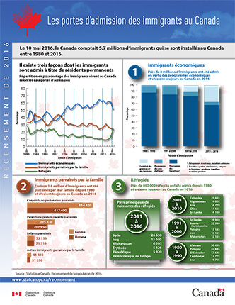 Les portes d'admission des immigrants au Canada, Recensement de la population de 2016 - thumbnail