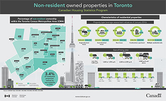 Non-resident owned properties in Toronto - thumbnail