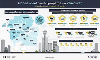 Non-resident owned properties in Vancouver - thumbnail