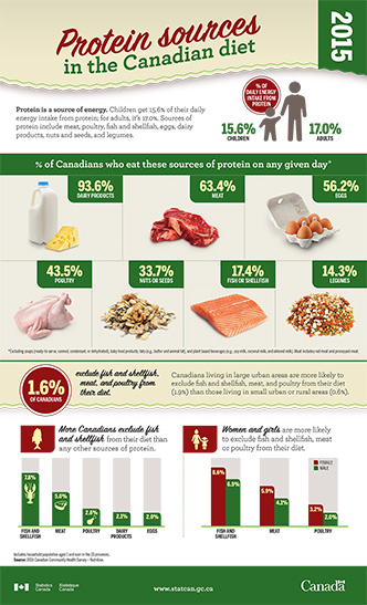 Protein sources in the Canadian diet, 2015 - thumbnail