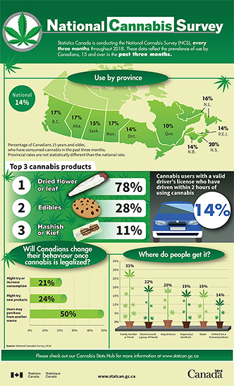 National cannabis survey - thumbnail