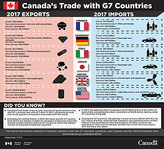 Canada's Trade with G7 Countries - thumbnail