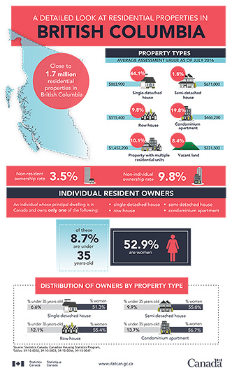 A detailed look at residential properties in British Columbia - thumbnail