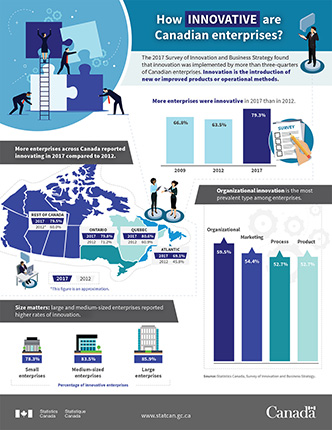 How innovative are Canadian enterprises? - thumbnail