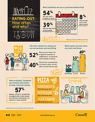 Eating out: How often and why? - thumbnail