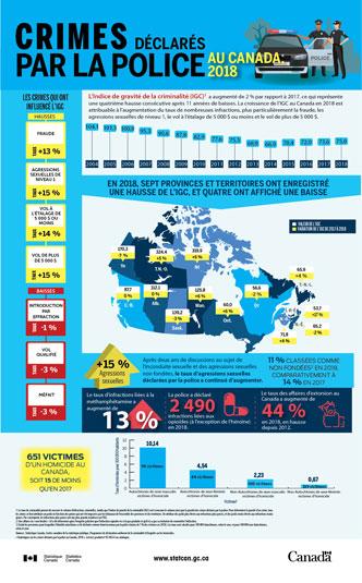 Crimes déclarés par la police au Canada en 2018 - thumbnail