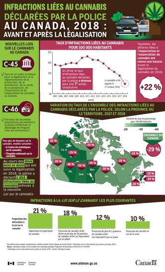 Infractions liées au cannabis déclarées par la police au Canada, 2018 : avant et après la légalisation- thumbnail