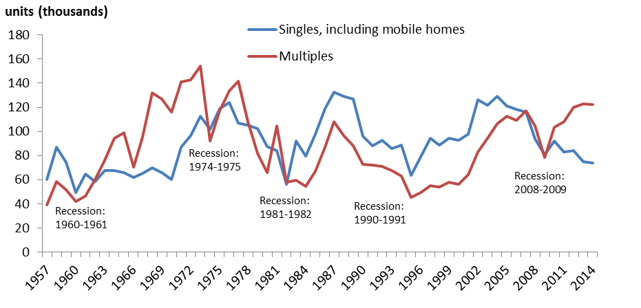 Chart 1: Building permits, single-family and multi-family dwelling units, Canada, 1957 to 2014