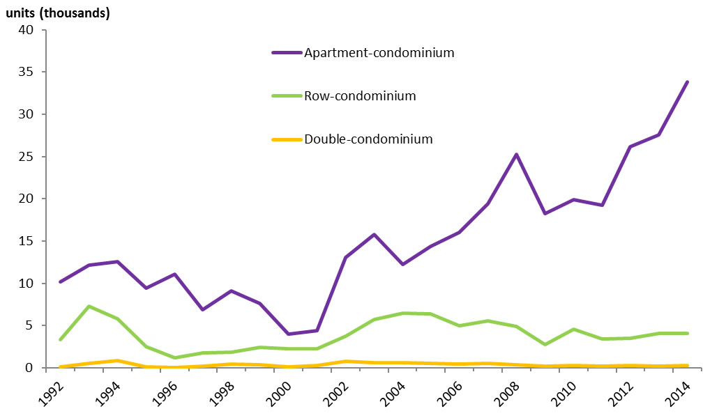 Chart 2: Building permits, condominium construction intentions, Canada, 1992 to 2014