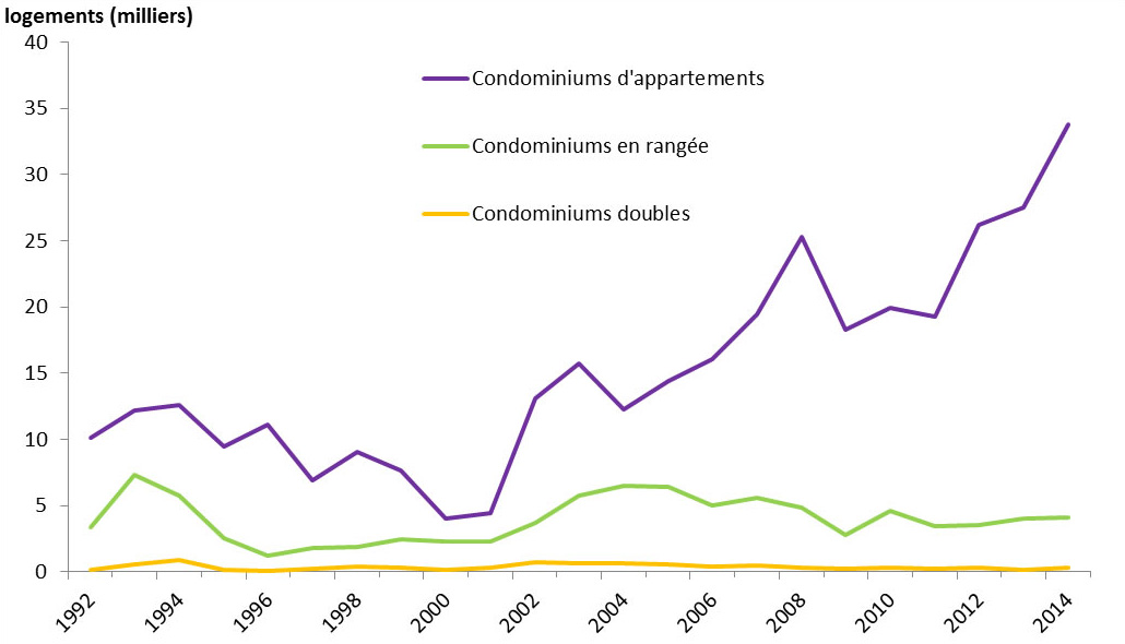 Graphique 2 :Permis de bâtir, intentions de construction de condominiums, Canada, 1992 à2014