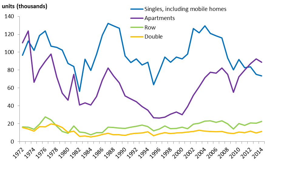 Chart 3: Building permits, type of dwelling, Canada, 1972 to 2014