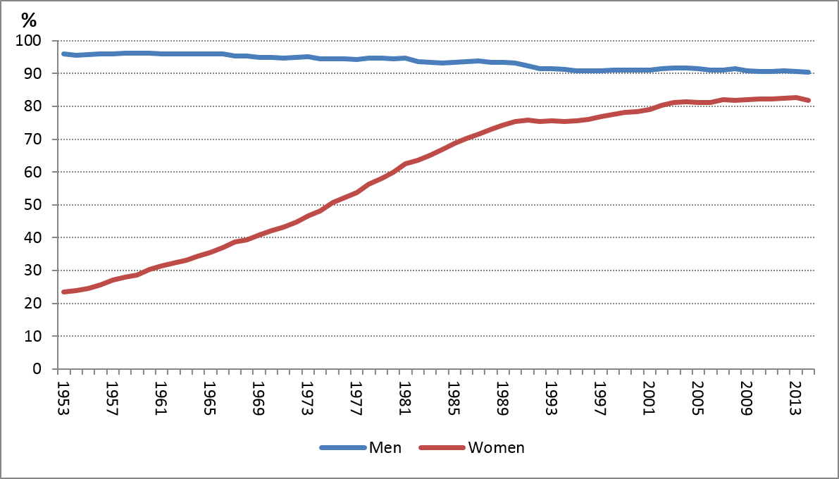 The surge of women in the workforce chart 1 labour force participation rates of men and women aged 25 to 54 nvjuhfo Image collections